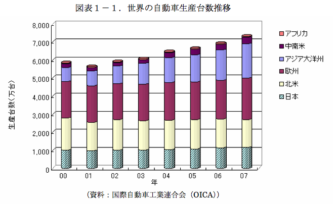 国内生産台数の推移 -