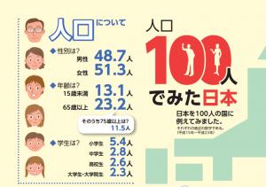 日本の人口を100人とみたら