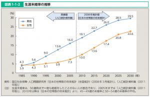 厚生労働白書未婚率平成24年