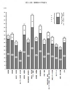 業種別の平均給与 _民間給与実態統計調査h24