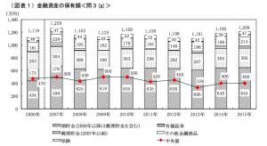 家計の金融行動に関する世論調査2015