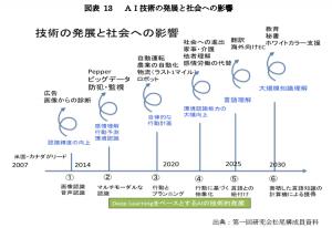 AI技術の発展と社会への影響2015-12-02