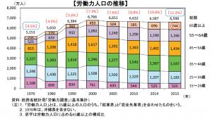 年代別労働人口推移