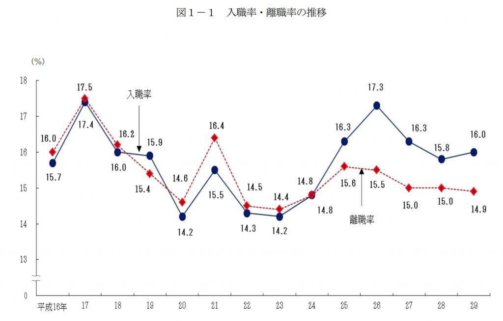 入職率離職率の推移H29度