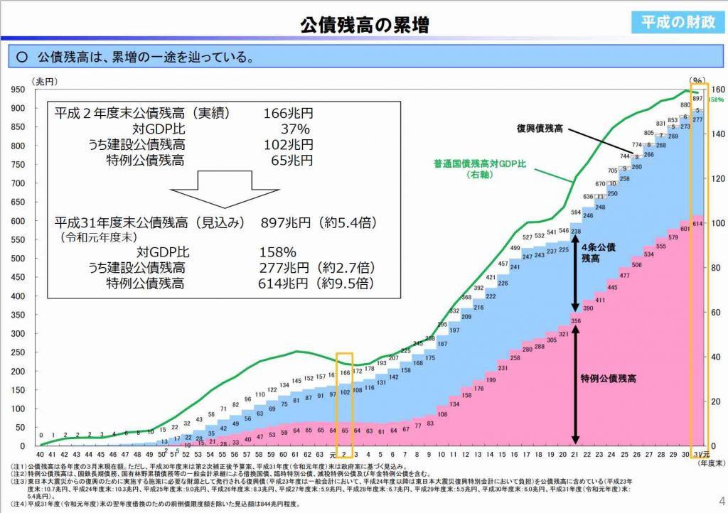 公債残高の累増