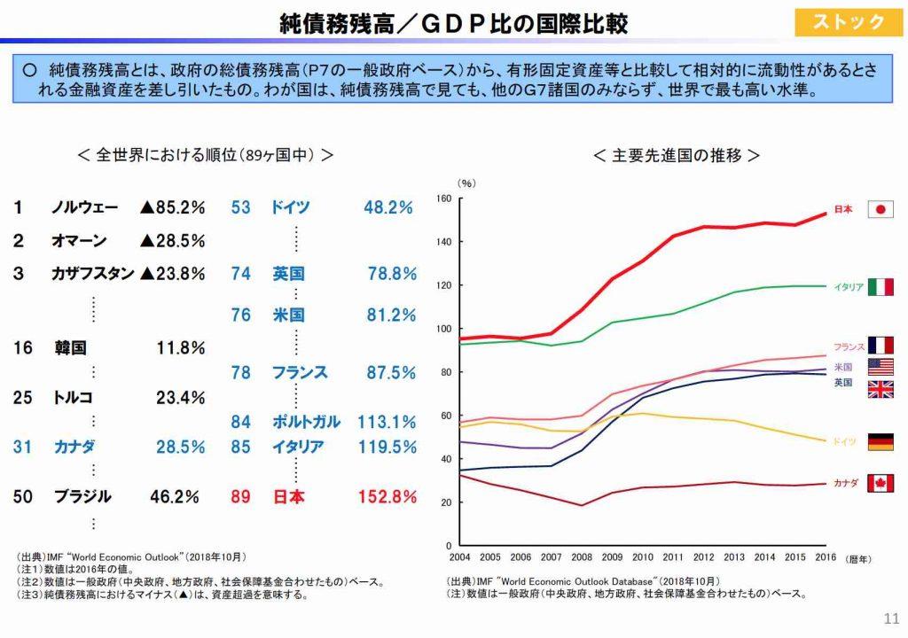 純債務残高・GDP比の国際比較