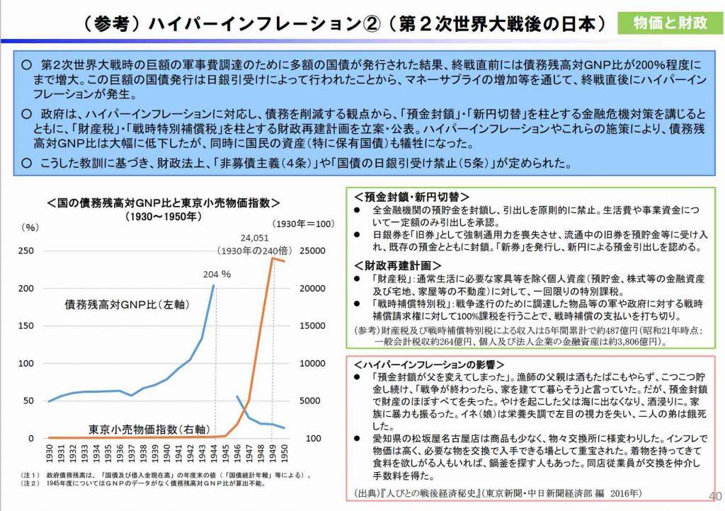 ハイパーインフレーション(第二次世界大戦後の日本)