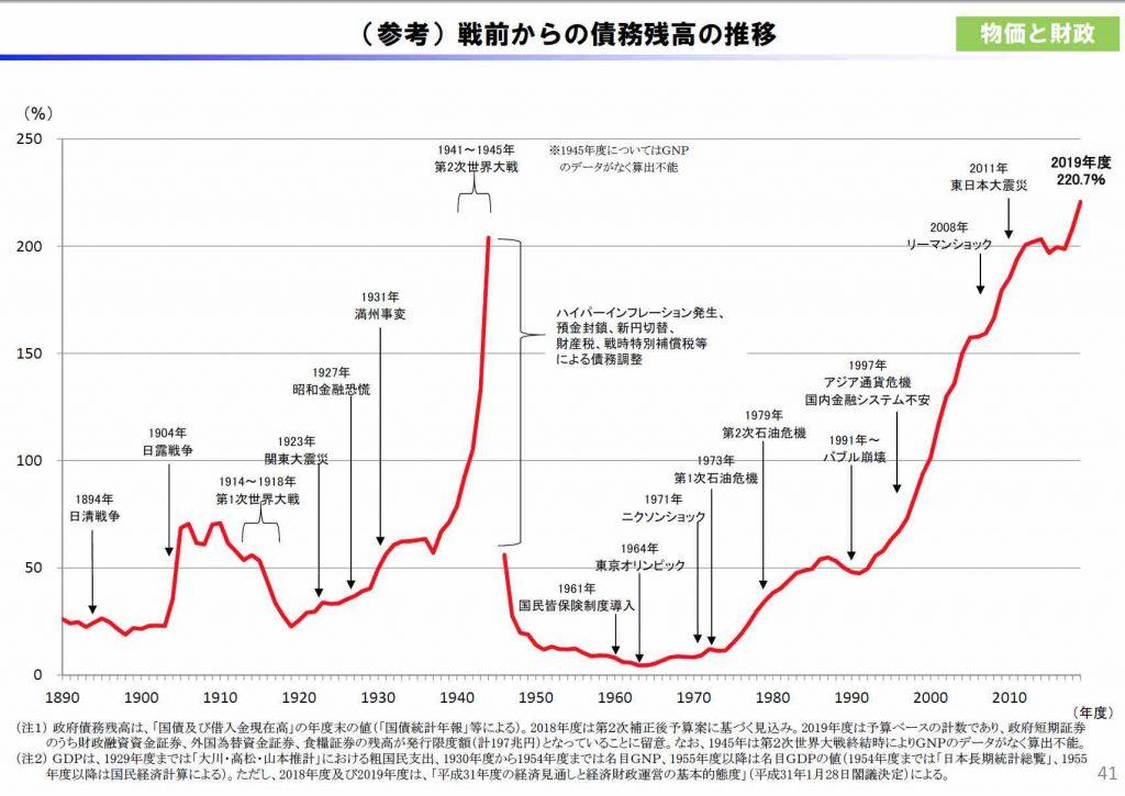 戦前からの債務残高の推移