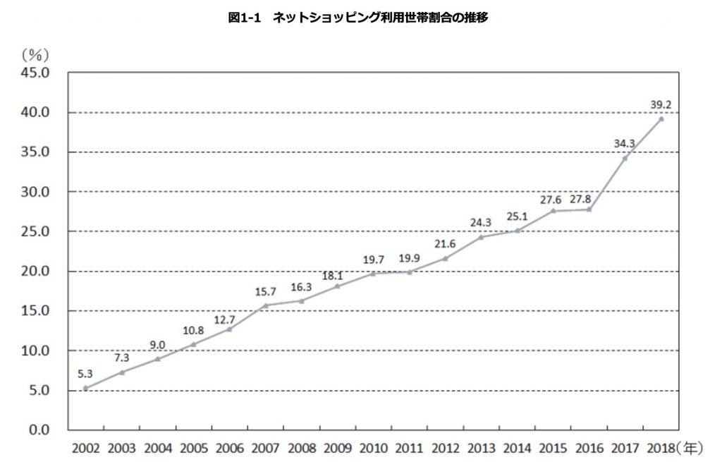 ネットショッピング利用世帯割合の推移2018