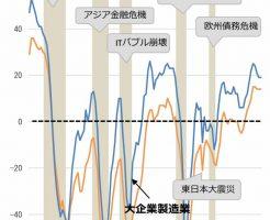 製造業の業況グラフ