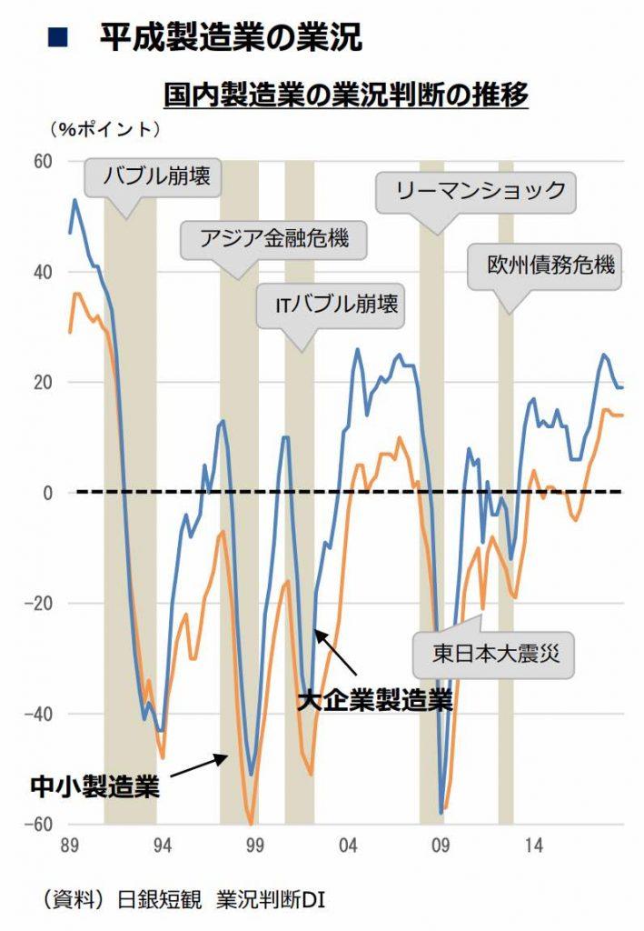製造業の業況推移グラフ