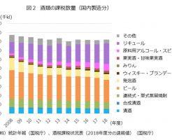 国内製造分の酒類の課税数量の推移