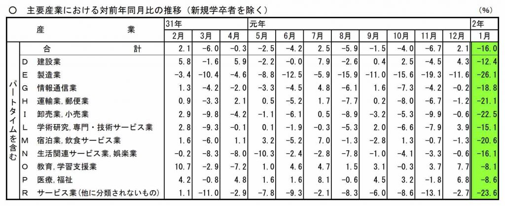 主要産業_求人倍率推移202001分