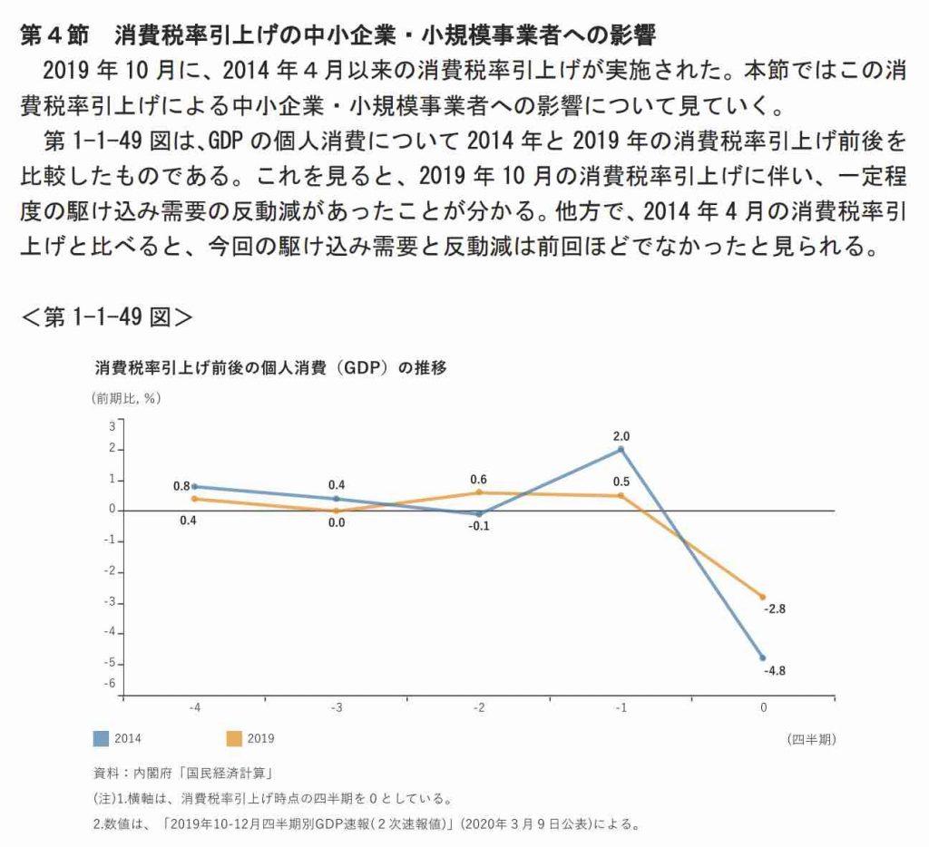 消費税率引上げの中小企業・小規模事業者への影響