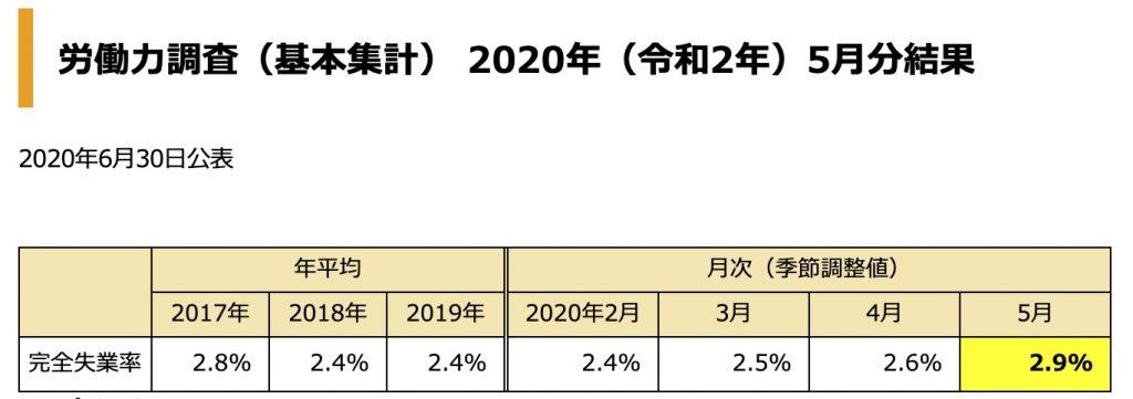 労働力調査2020年5月結果