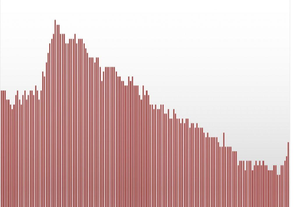 失業率2007年01月〜2020年5月